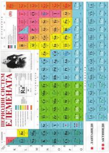PERIODNI SISTEM ELEMENATA - za učenike 24x32